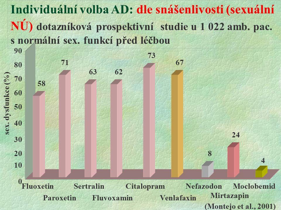 Individuální volba AD: dle snášenlivosti (sexuální NÚ) dotazníková prospektivní studie u 1 022 amb.