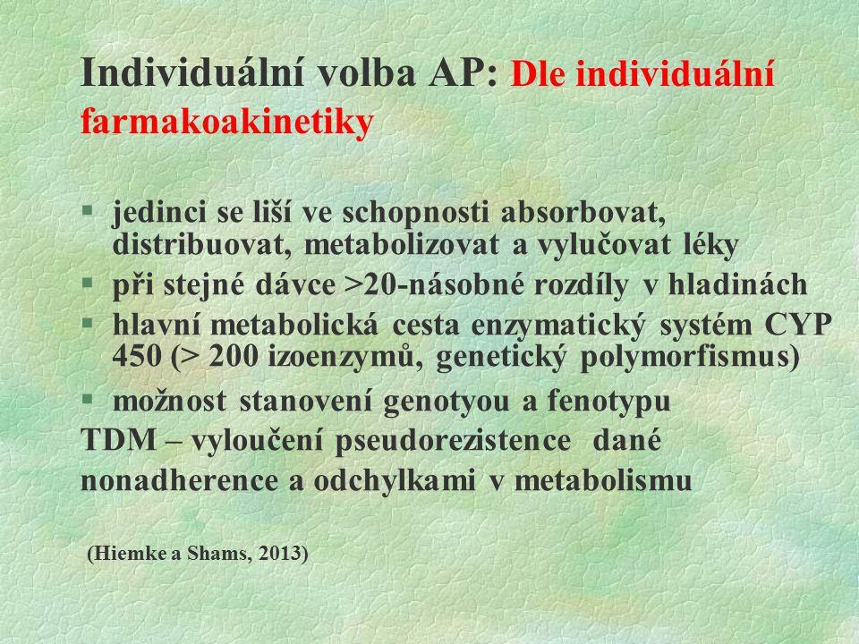 Individuální volba AP: Dle individuální farmakoakinetiky  jedinci se liší ve schopnosti absorbovat, distribuovat, metabolizovat a vylučovat léky  při stejné dávce >20-násobné rozdíly v hladinách  hlavní metabolická cesta enzymatický systém CYP 450 (> 200 izoenzymů, genetický polymorfismus)  možnost stanovení genotyou a fenotypu TDM – vyloučení pseudorezistence dané nonadherence a odchylkami v metabolismu (Hiemke a Shams, 2013)