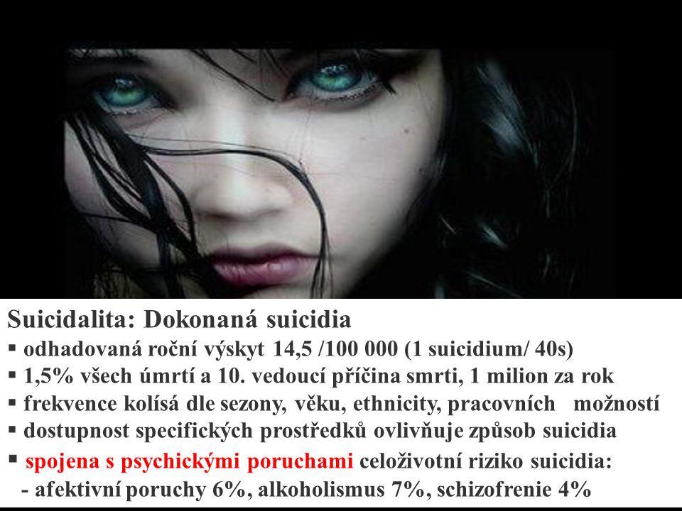 Suicidalita: Dokonaná suicidia  odhadovaná roční výskyt 14,5 /100 000 (1 suicidium/ 40s)  1,5% všech úmrtí a 10.
