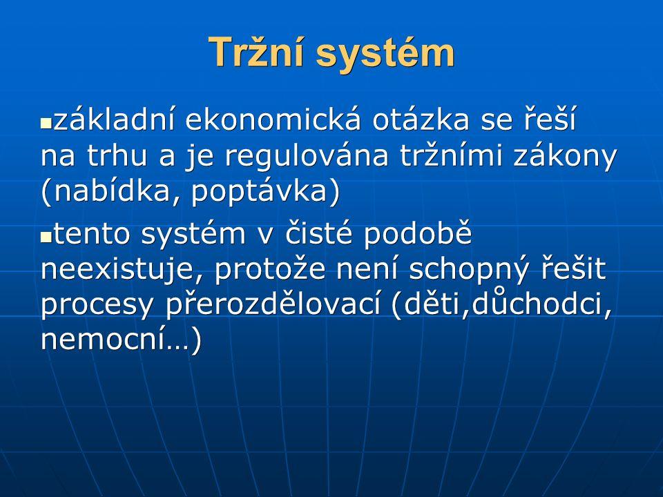 Tržní systém základní ekonomická otázka se řeší na trhu a je regulována tržními zákony (nabídka, poptávka) základní ekonomická otázka se řeší na trhu a je regulována tržními zákony (nabídka, poptávka) tento systém v čisté podobě neexistuje, protože není schopný řešit procesy přerozdělovací (děti,důchodci, nemocní…) tento systém v čisté podobě neexistuje, protože není schopný řešit procesy přerozdělovací (děti,důchodci, nemocní…)