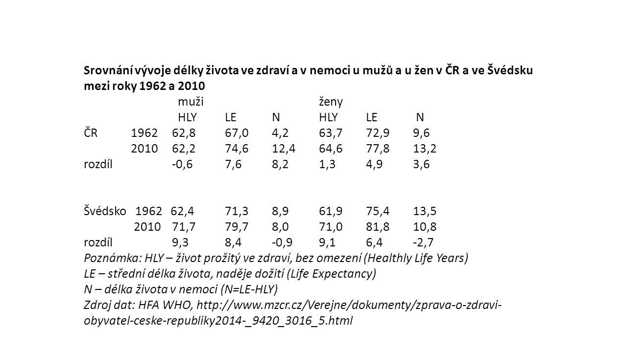 Srovnání vývoje délky života ve zdraví a v nemoci u mužů a u žen v ČR a ve Švédsku mezi roky 1962 a 2010 muži ženy HLY LE N ČR1962 62,8 67,0 4,2 63,7 72,9 9,6 2010 62,2 74,6 12,4 64,6 77,8 13,2 rozdíl -0,6 7,6 8,2 1,3 4,9 3,6 Švédsko 1962 62,4 71,3 8,9 61,9 75,4 13,5 2010 71,7 79,7 8,0 71,0 81,8 10,8 rozdíl 9,3 8,4 -0,9 9,1 6,4 -2,7 Poznámka: HLY – život prožitý ve zdraví, bez omezení (Healthly Life Years) LE – střední délka života, naděje dožití (Life Expectancy) N – délka života v nemoci (N=LE-HLY) Zdroj dat: HFA WHO, http://www.mzcr.cz/Verejne/dokumenty/zprava-o-zdravi- obyvatel-ceske-republiky2014-_9420_3016_5.html