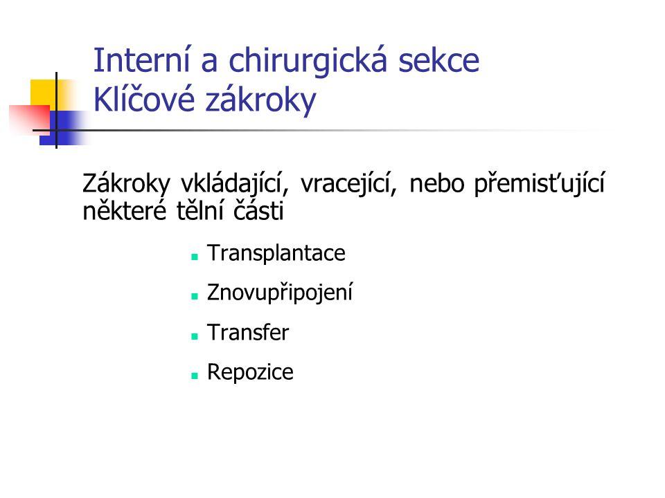 Interní a chirurgická sekce Klíčové zákroky Zákroky vkládající, vracející, nebo přemisťující některé tělní části Transplantace Znovupřipojení Transfer Repozice