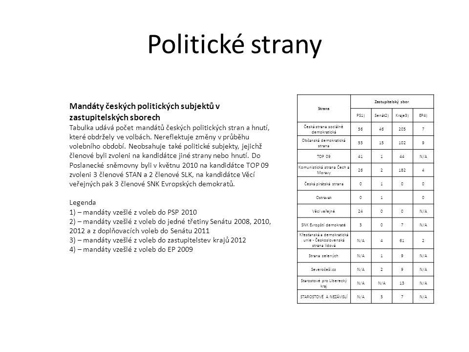 Politické strany Strana Zastupitelský sbor PS1)Senát2)Kraje3)EP4) Česká strana sociálně demokratická 56462057 Občanská demokratická strana 53151029 TO
