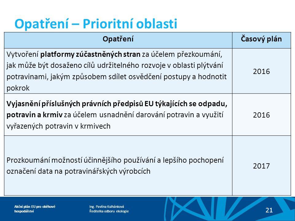 Ing. Pavlína Kulhánková Ředitelka odboru ekologie Akční plán EU pro oběhové hospodářství 21 OpatřeníČasový plán Vytvoření platformy zúčastněných stran