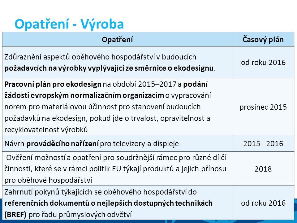 Ing. Pavlína Kulhánková Ředitelka odboru ekologie Akční plán EU pro oběhové hospodářství 8 OpatřeníČasový plán Zdůraznění aspektů oběhového hospodářst