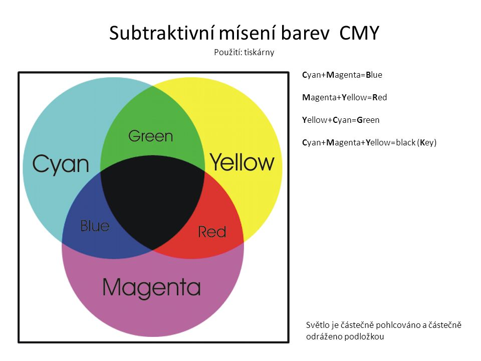 Subtraktivní mísení barev CMY Cyan+Magenta=Blue Magenta+Yellow=Red Yellow+Cyan=Green Cyan+Magenta+Yellow=black (Key) Světlo je částečně pohlcováno a částečně odráženo podložkou Použití: tiskárny