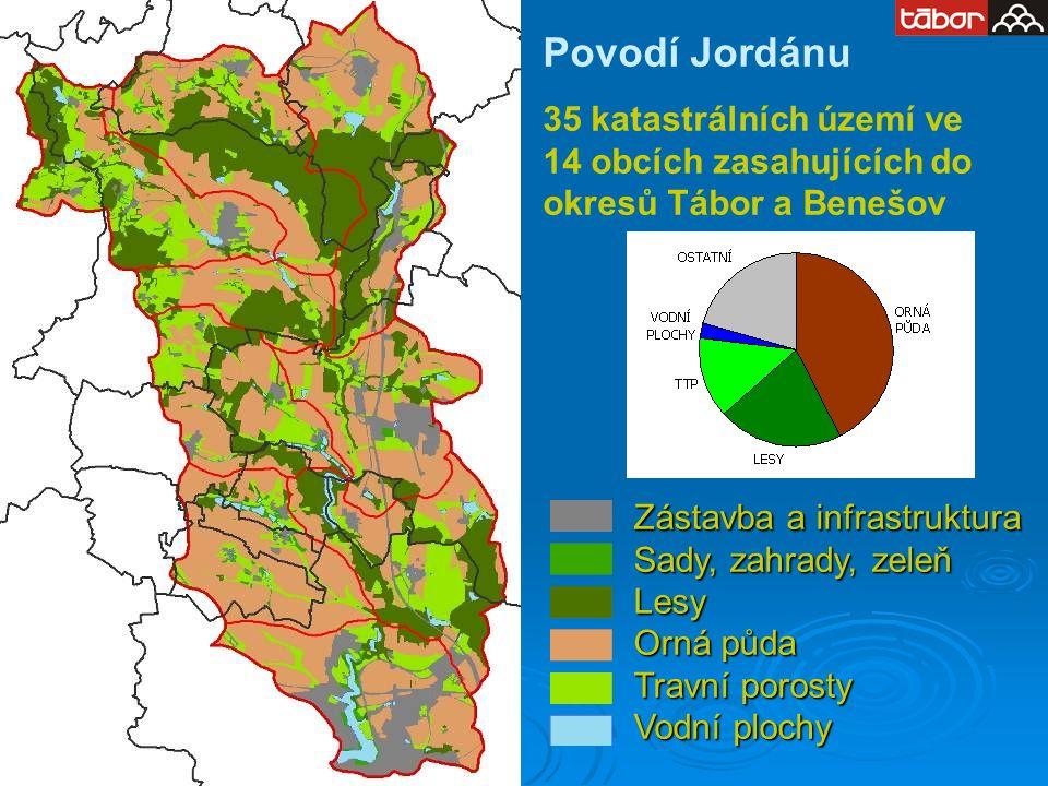 Povodí Jordánu 35 katastrálních území ve 14 obcích zasahujících do okresů Tábor a Benešov Zástavba a infrastruktura Sady, zahrady, zeleň Lesy Orná půda Travní porosty Vodní plochy