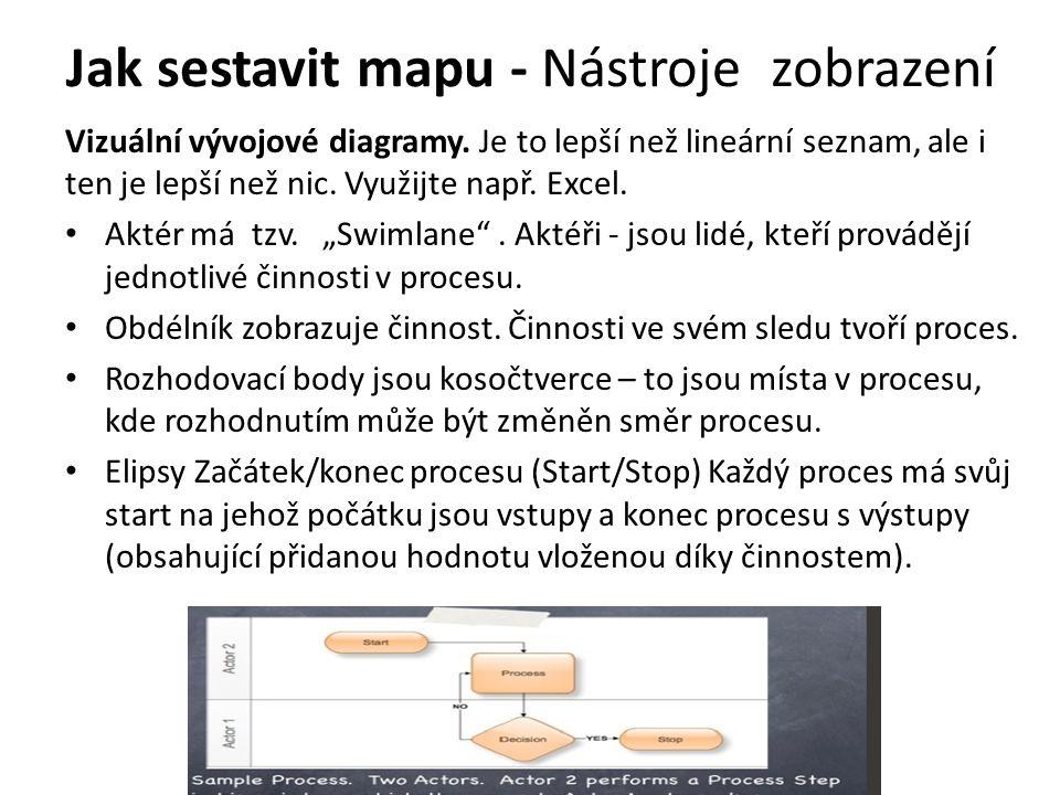 Jak sestavit mapu - Nástroje zobrazení Vizuální vývojové diagramy. Je to lepší než lineární seznam, ale i ten je lepší než nic. Využijte např. Excel.