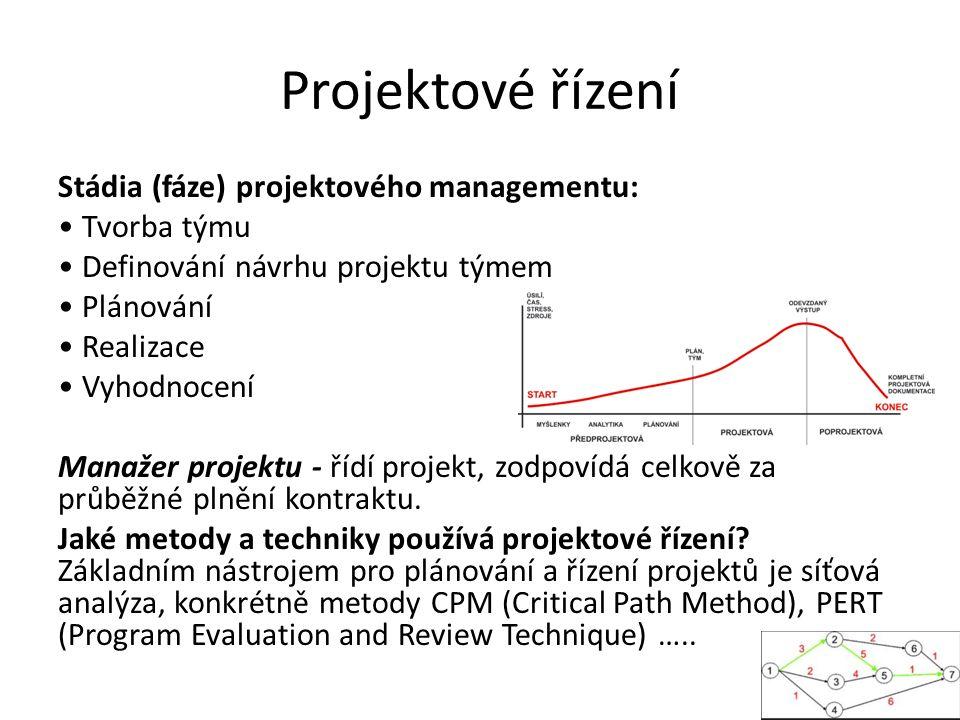 Projektové řízení Stádia (fáze) projektového managementu: Tvorba týmu Definování návrhu projektu týmem Plánování Realizace Vyhodnocení Manažer projektu - řídí projekt, zodpovídá celkově za průběžné plnění kontraktu.