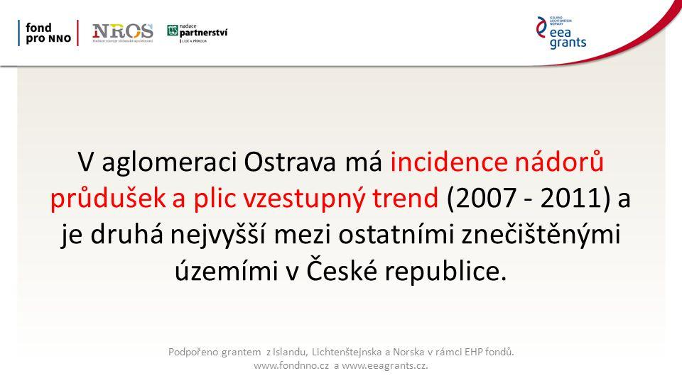 V aglomeraci Ostrava má incidence nádorů průdušek a plic vzestupný trend (2007 - 2011) a je druhá nejvyšší mezi ostatními znečištěnými územími v České republice.