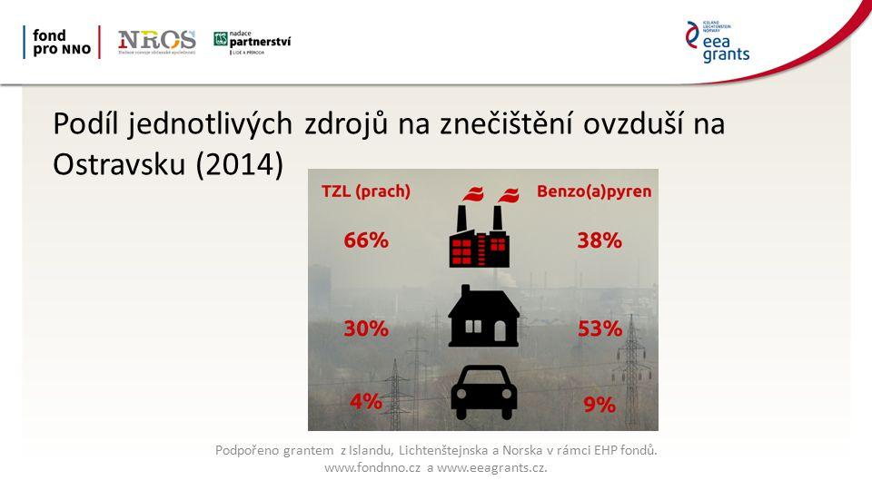 Podíl jednotlivých zdrojů na znečištění ovzduší na Ostravsku (2014) Podpořeno grantem z Islandu, Lichtenštejnska a Norska v rámci EHP fondů.