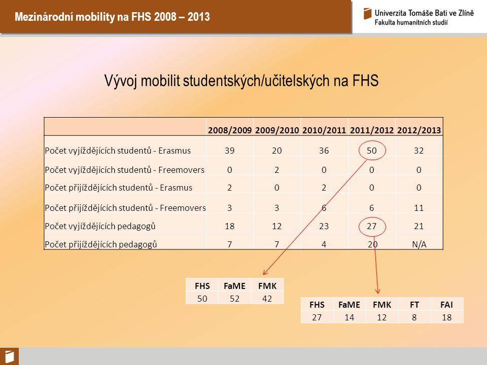 Mezinárodní mobility na FHS 2008 – 2013 Vývoj mobilit studentských/učitelských na FHS 2008/20092009/20102010/20112011/20122012/2013 Počet vyjíždějícíc