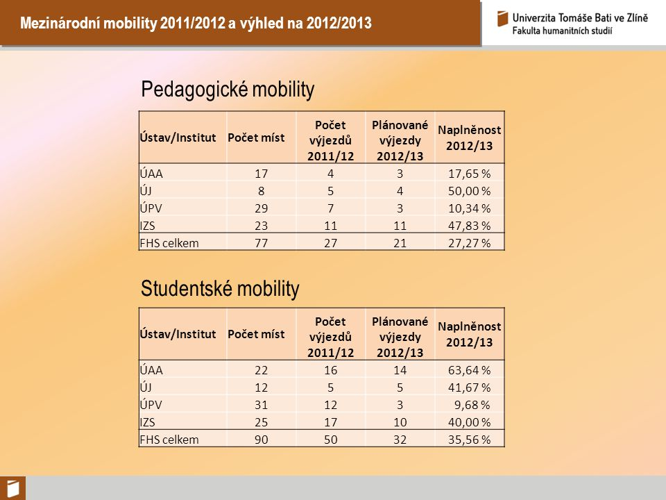 Mezinárodní mobility 2011/2012 a výhled na 2012/2013 Pedagogické mobility Ústav/InstitutPočet míst Počet výjezdů 2011/12 Plánované výjezdy 2012/13 Nap