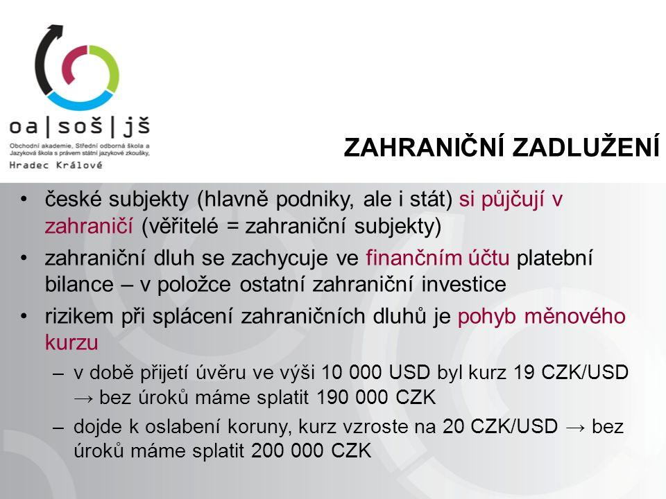 ZAHRANIČNÍ ZADLUŽENÍ české subjekty (hlavně podniky, ale i stát) si půjčují v zahraničí (věřitelé = zahraniční subjekty) zahraniční dluh se zachycuje ve finančním účtu platební bilance – v položce ostatní zahraniční investice rizikem při splácení zahraničních dluhů je pohyb měnového kurzu –v době přijetí úvěru ve výši 10 000 USD byl kurz 19 CZK/USD → bez úroků máme splatit 190 000 CZK –dojde k oslabení koruny, kurz vzroste na 20 CZK/USD → bez úroků máme splatit 200 000 CZK