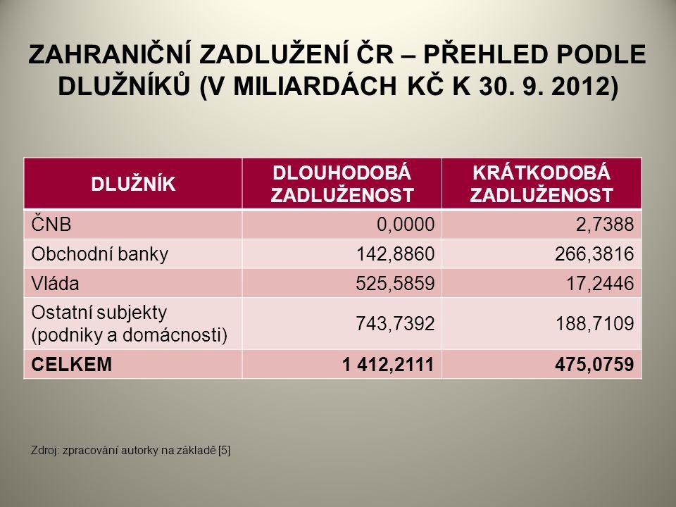 ZAHRANIČNÍ ZADLUŽENÍ ČR – PŘEHLED PODLE DLUŽNÍKŮ (V MILIARDÁCH KČ K 30.