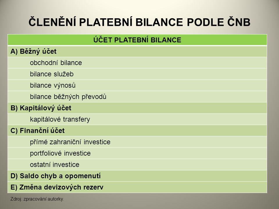 ČLENĚNÍ PLATEBNÍ BILANCE PODLE ČNB ÚČET PLATEBNÍ BILANCE A) Běžný účet obchodní bilance bilance služeb bilance výnosů bilance běžných převodů B) Kapitálový účet kapitálové transfery C) Finanční účet přímé zahraniční investice portfoliové investice ostatní investice D) Saldo chyb a opomenutí E) Změna devizových rezerv Zdroj: zpracování autorky.