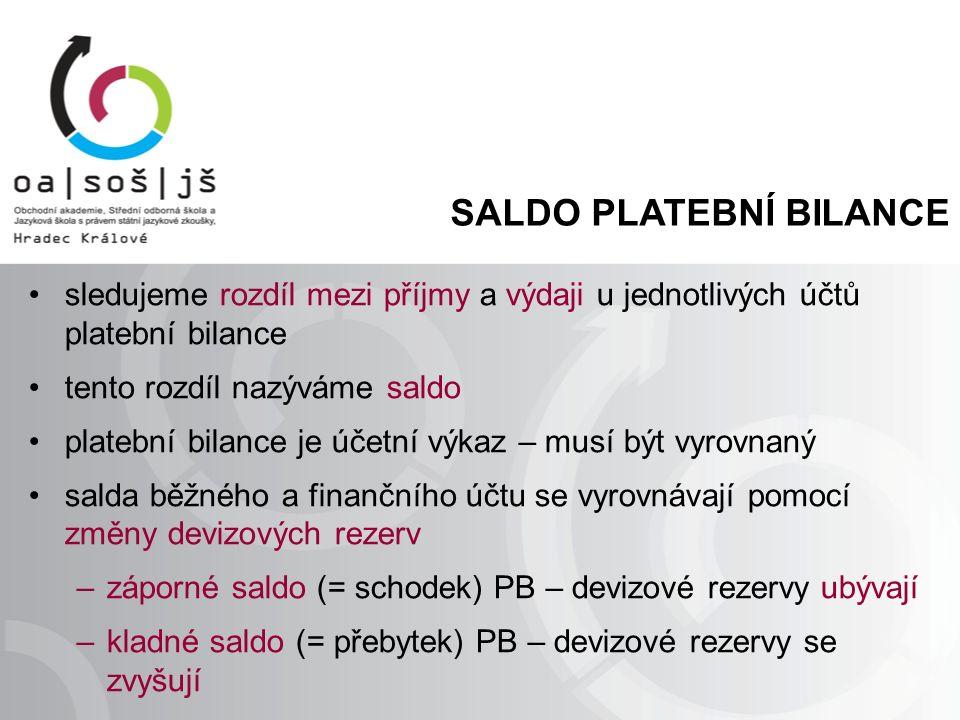 SALDO PLATEBNÍ BILANCE sledujeme rozdíl mezi příjmy a výdaji u jednotlivých účtů platební bilance tento rozdíl nazýváme saldo platební bilance je účetní výkaz – musí být vyrovnaný salda běžného a finančního účtu se vyrovnávají pomocí změny devizových rezerv –záporné saldo (= schodek) PB – devizové rezervy ubývají –kladné saldo (= přebytek) PB – devizové rezervy se zvyšují