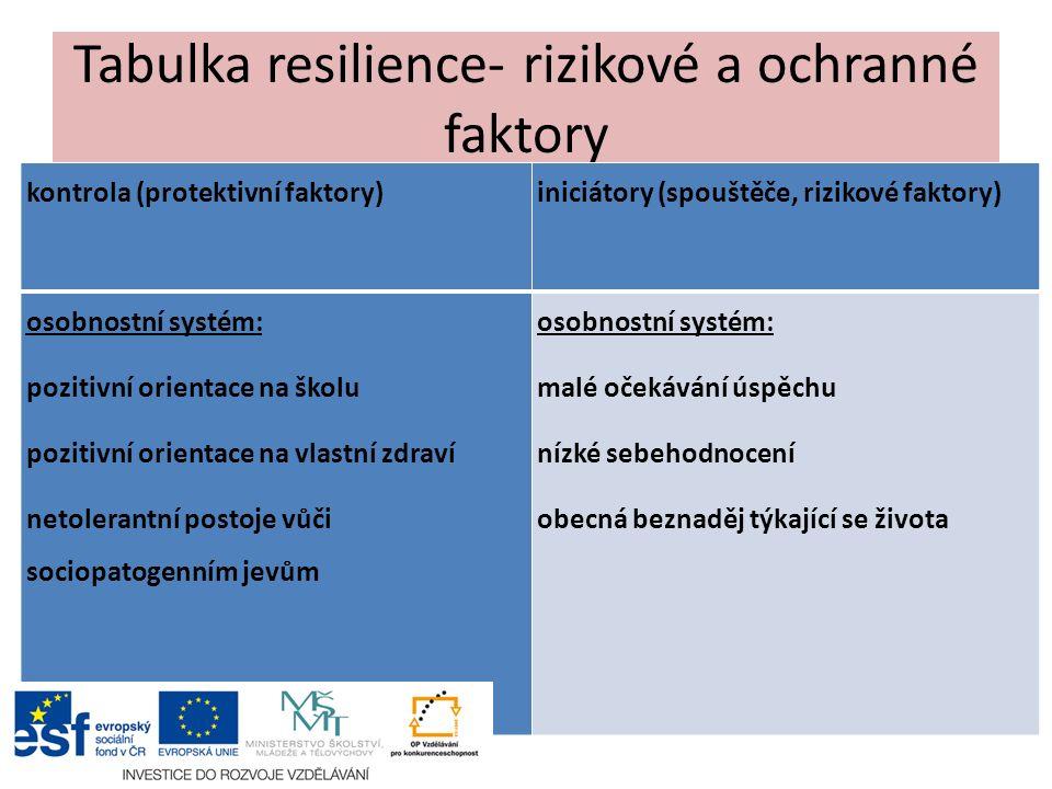 Tabulka resilience- rizikové a ochranné faktory kontrola (protektivní faktory)iniciátory (spouštěče, rizikové faktory) osobnostní systém: pozitivní orientace na školu pozitivní orientace na vlastní zdraví netolerantní postoje vůči sociopatogenním jevům osobnostní systém: malé očekávání úspěchu nízké sebehodnocení obecná beznaděj týkající se života