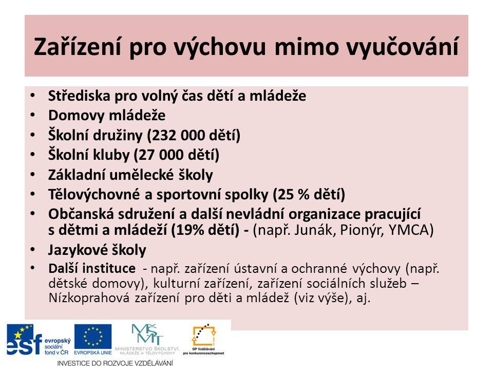 Zařízení pro výchovu mimo vyučování Střediska pro volný čas dětí a mládeže Domovy mládeže Školní družiny (232 000 dětí) Školní kluby (27 000 dětí) Zák