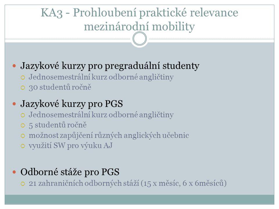 KA3 - Prohloubení praktické relevance mezinárodní mobility Jazykové kurzy pro pregraduální studenty  Jednosemestrální kurz odborné angličtiny  30 studentů ročně Jazykové kurzy pro PGS  Jednosemestrální kurz odborné angličtiny  5 studentů ročně  možnost zapůjčení různých anglických učebnic  využití SW pro výuku AJ Odborné stáže pro PGS  21 zahraničních odborných stáží (15 x měsíc, 6 x 6měsíců)