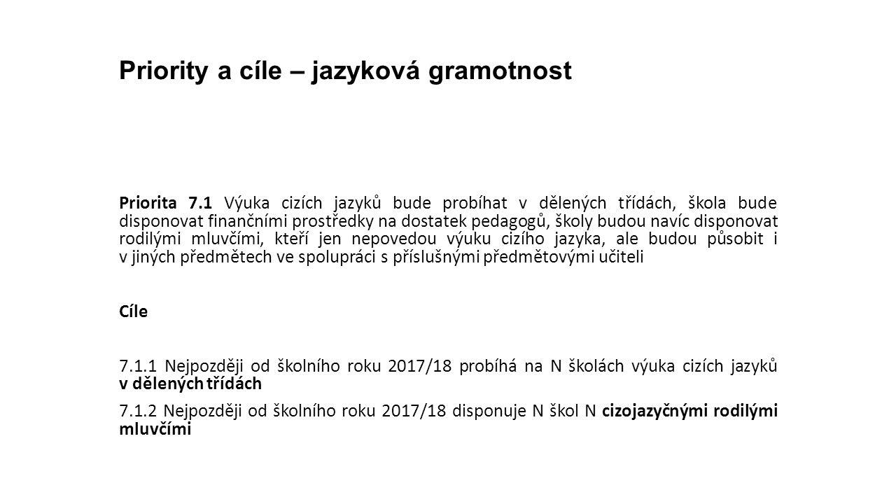 Priority a cíle – jazyková gramotnost Priorita 7.1 Výuka cizích jazyků bude probíhat v dělených třídách, škola bude disponovat finančními prostředky n