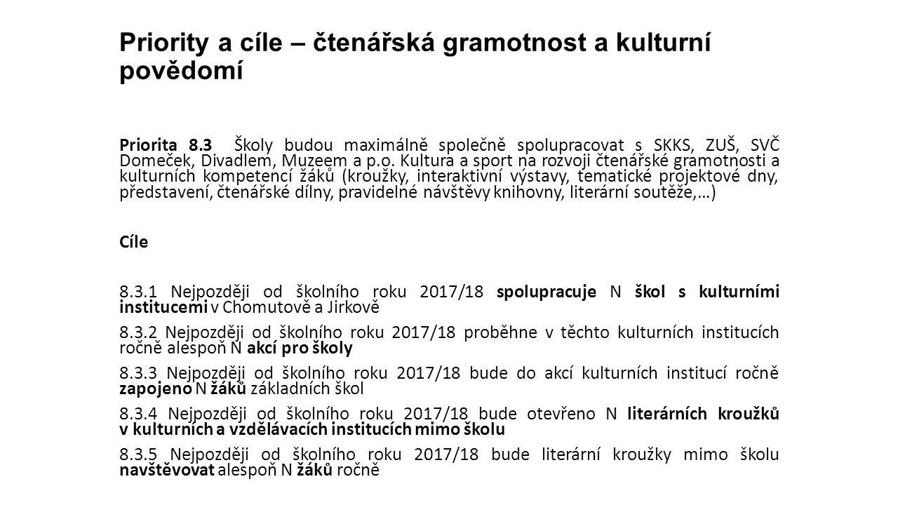 Priority a cíle – čtenářská gramotnost a kulturní povědomí Priorita 8.3 Školy budou maximálně společně spolupracovat s SKKS, ZUŠ, SVČ Domeček, Divadlem, Muzeem a p.o.