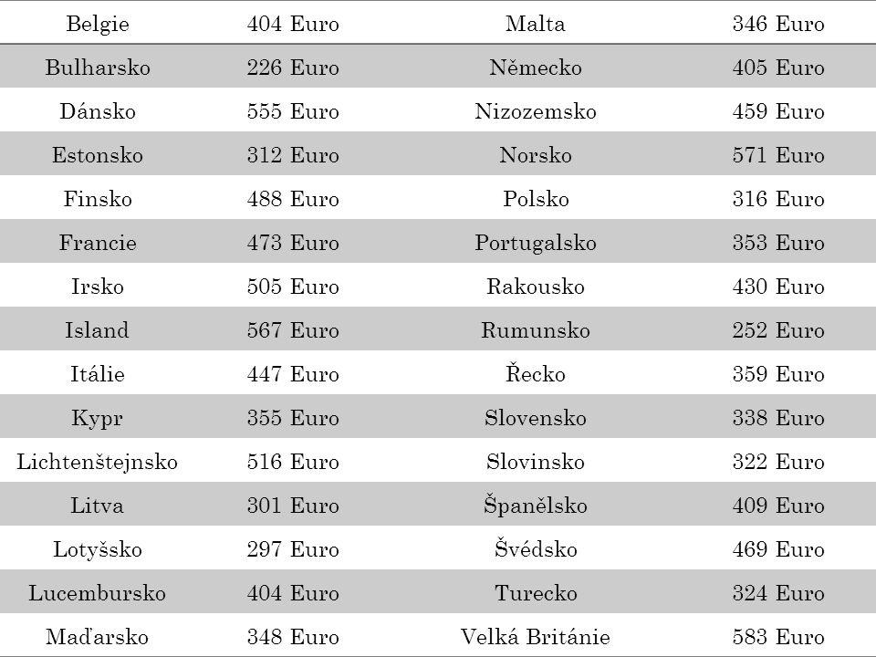 Belgie404 EuroMalta346 Euro Bulharsko226 EuroNěmecko405 Euro Dánsko555 EuroNizozemsko459 Euro Estonsko312 EuroNorsko571 Euro Finsko488 EuroPolsko316 Euro Francie473 EuroPortugalsko353 Euro Irsko505 EuroRakousko430 Euro Island567 EuroRumunsko252 Euro Itálie447 EuroŘecko359 Euro Kypr355 EuroSlovensko338 Euro Lichtenštejnsko516 EuroSlovinsko322 Euro Litva301 EuroŠpanělsko409 Euro Lotyšsko297 EuroŠvédsko469 Euro Lucembursko404 EuroTurecko324 Euro Maďarsko348 EuroVelká Británie583 Euro