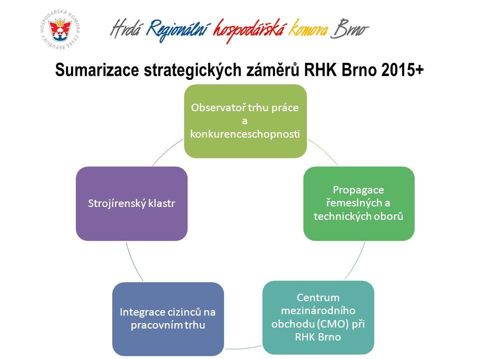Observatoř trhu práce a konkurenceschopnosti Propagace řemeslných a technických oborů Centrum mezinárodního obchodu (CMO) při RHK Brno Integrace cizinců na pracovním trhu Strojírenský klastr Sumarizace strategických záměrů RHK Brno 2015+