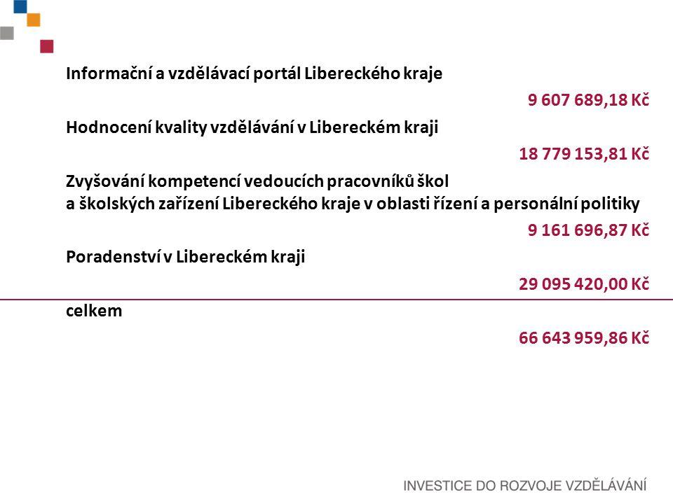 Informační a vzdělávací portál Libereckého kraje 9 607 689,18 Kč Hodnocení kvality vzdělávání v Libereckém kraji 18 779 153,81 Kč Zvyšování kompetencí vedoucích pracovníků škol a školských zařízení Libereckého kraje v oblasti řízení a personální politiky 9 161 696,87 Kč Poradenství v Libereckém kraji 29 095 420,00 Kč celkem 66 643 959,86 Kč