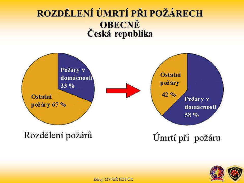 ROZDĚLENÍ ÚMRTÍ PŘI POŽÁRECH OBECNĚ Česká republika Zdroj: MV-GŘ HZS ČR