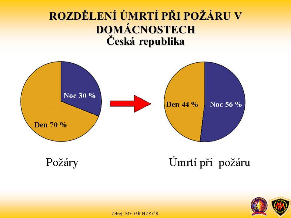 ROZDĚLENÍ ÚMRTÍ PŘI POŽÁRU V DOMÁCNOSTECH Česká republika Zdroj: MV-GŘ HZS ČR