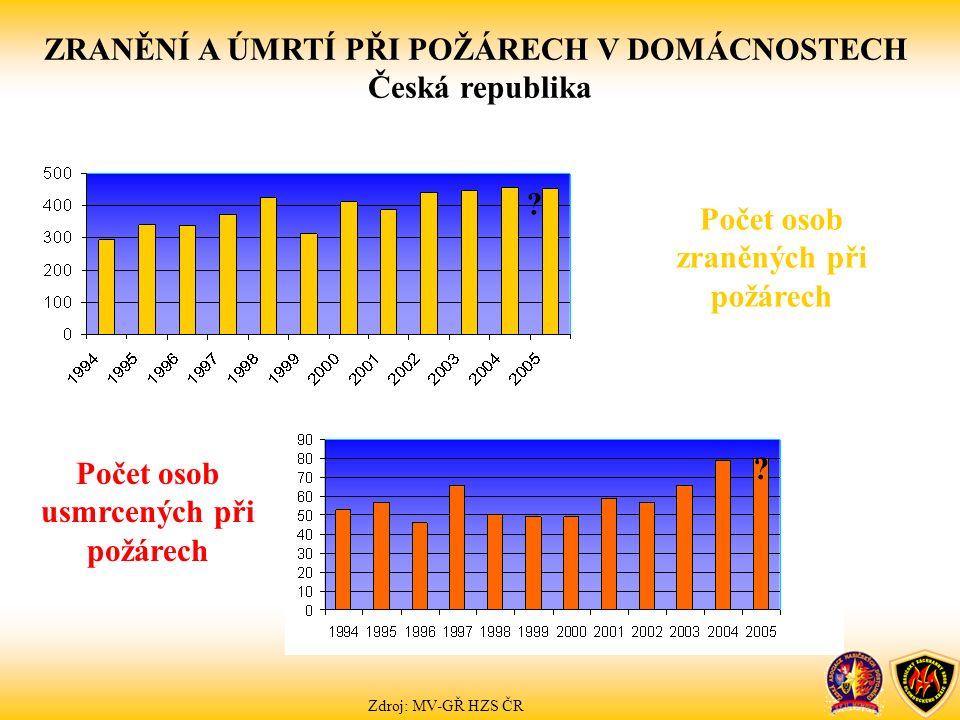 ? ? ZRANĚNÍ A ÚMRTÍ PŘI POŽÁRECH V DOMÁCNOSTECH Česká republika Počet osob usmrcených při požárech Počet osob zraněných při požárech Zdroj: MV-GŘ HZS