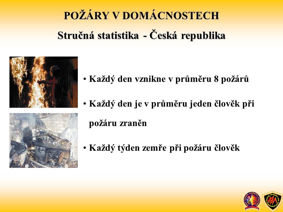 POŽÁRY V DOMÁCNOSTECH Stručná statistika - Česká republika Každý den vznikne v průměru 8 požárů Každý den je v průměru jeden člověk při požáru zraněn Každý týden zemře při požáru člověk