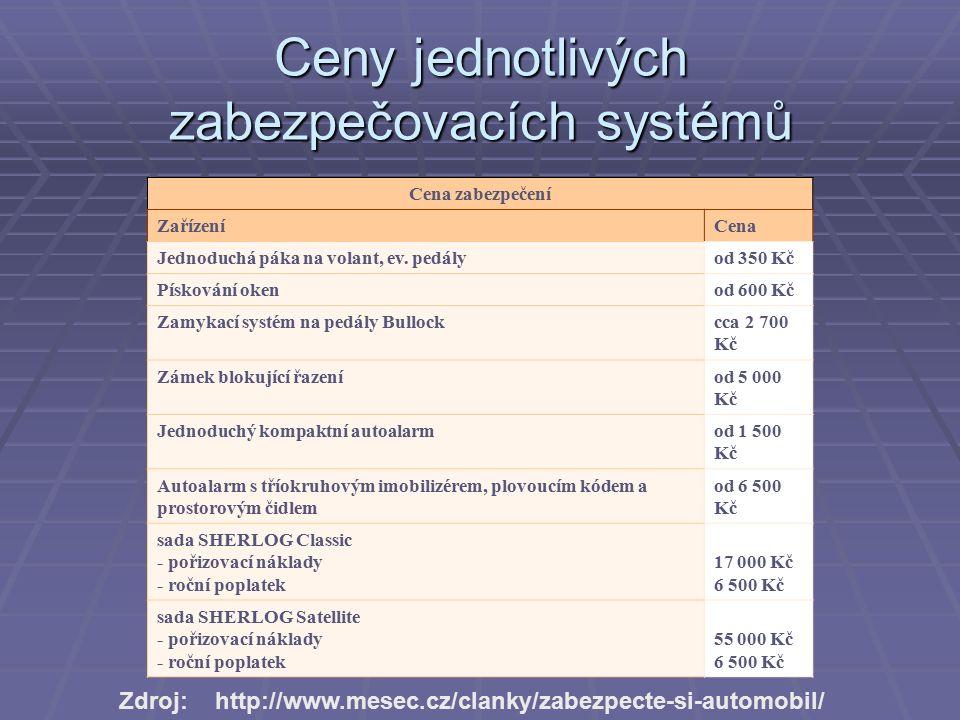 Ceny jednotlivých zabezpečovacích systémů Cena zabezpečení ZařízeníCena Jednoduchá páka na volant, ev.