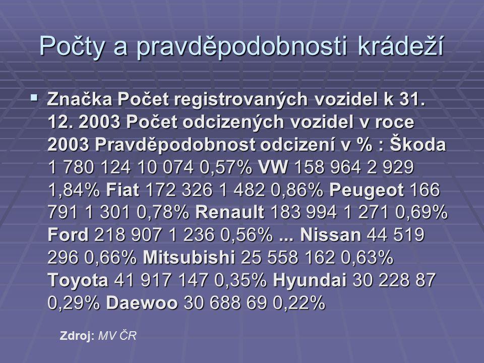 Počty a pravděpodobnosti krádeží  Značka Počet registrovaných vozidel k 31.