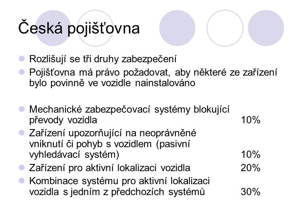 Česká pojišťovna Rozlišují se tři druhy zabezpečení Pojišťovna má právo požadovat, aby některé ze zařízení bylo povinně ve vozidle nainstalováno Mechanické zabezpečovací systémy blokující převody vozidla 10% Zařízení upozorňující na neoprávněné vniknutí či pohyb s vozidlem (pasivní vyhledávací systém)10% Zařízení pro aktivní lokalizaci vozidla20% Kombinace systému pro aktivní lokalizaci vozidla s jedním z předchozích systémů30%