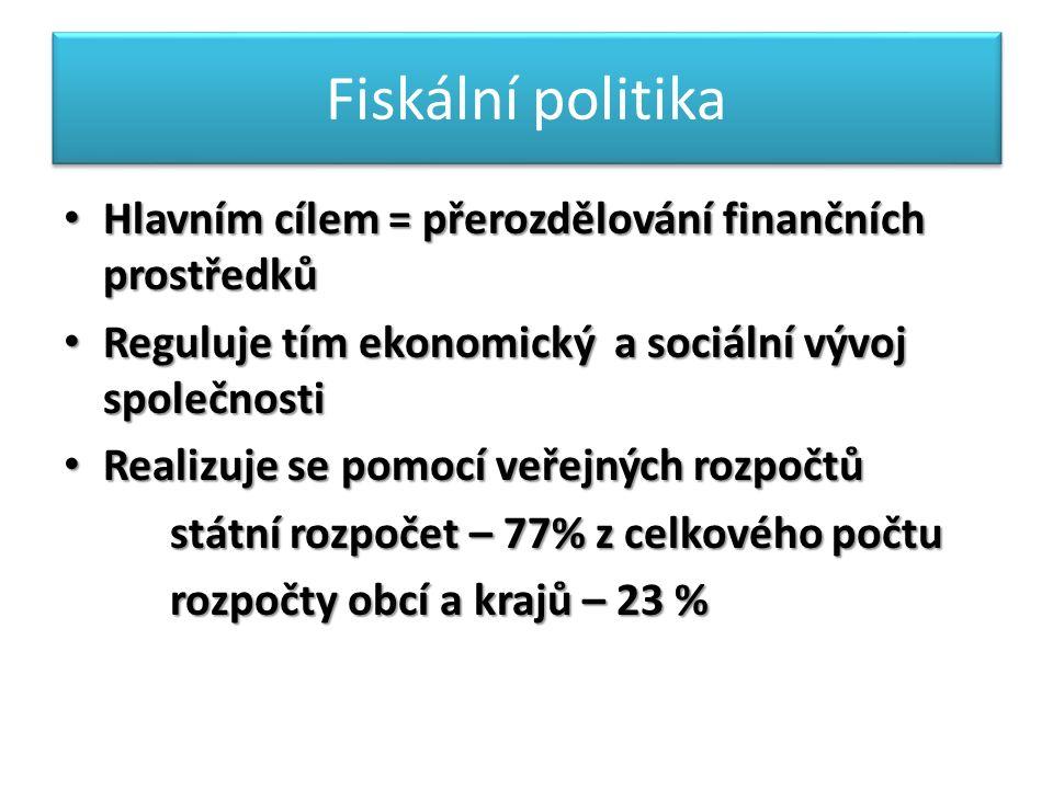Fiskální politika Hlavním cílem = přerozdělování finančních prostředků Hlavním cílem = přerozdělování finančních prostředků Reguluje tím ekonomický a sociální vývoj společnosti Reguluje tím ekonomický a sociální vývoj společnosti Realizuje se pomocí veřejných rozpočtů Realizuje se pomocí veřejných rozpočtů státní rozpočet – 77% z celkového počtu státní rozpočet – 77% z celkového počtu rozpočty obcí a krajů – 23 % rozpočty obcí a krajů – 23 %