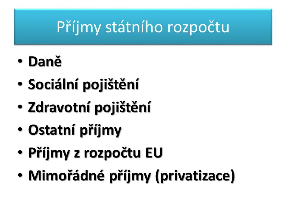 Příjmy státního rozpočtu Daně Daně Sociální pojištění Sociální pojištění Zdravotní pojištění Zdravotní pojištění Ostatní příjmy Ostatní příjmy Příjmy z rozpočtu EU Příjmy z rozpočtu EU Mimořádné příjmy (privatizace) Mimořádné příjmy (privatizace)