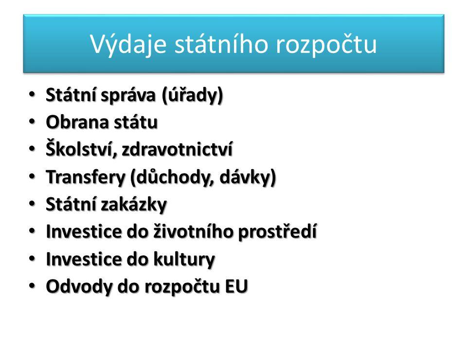 Výdaje státního rozpočtu Státní správa (úřady) Státní správa (úřady) Obrana státu Obrana státu Školství, zdravotnictví Školství, zdravotnictví Transfery (důchody, dávky) Transfery (důchody, dávky) Státní zakázky Státní zakázky Investice do životního prostředí Investice do životního prostředí Investice do kultury Investice do kultury Odvody do rozpočtu EU Odvody do rozpočtu EU