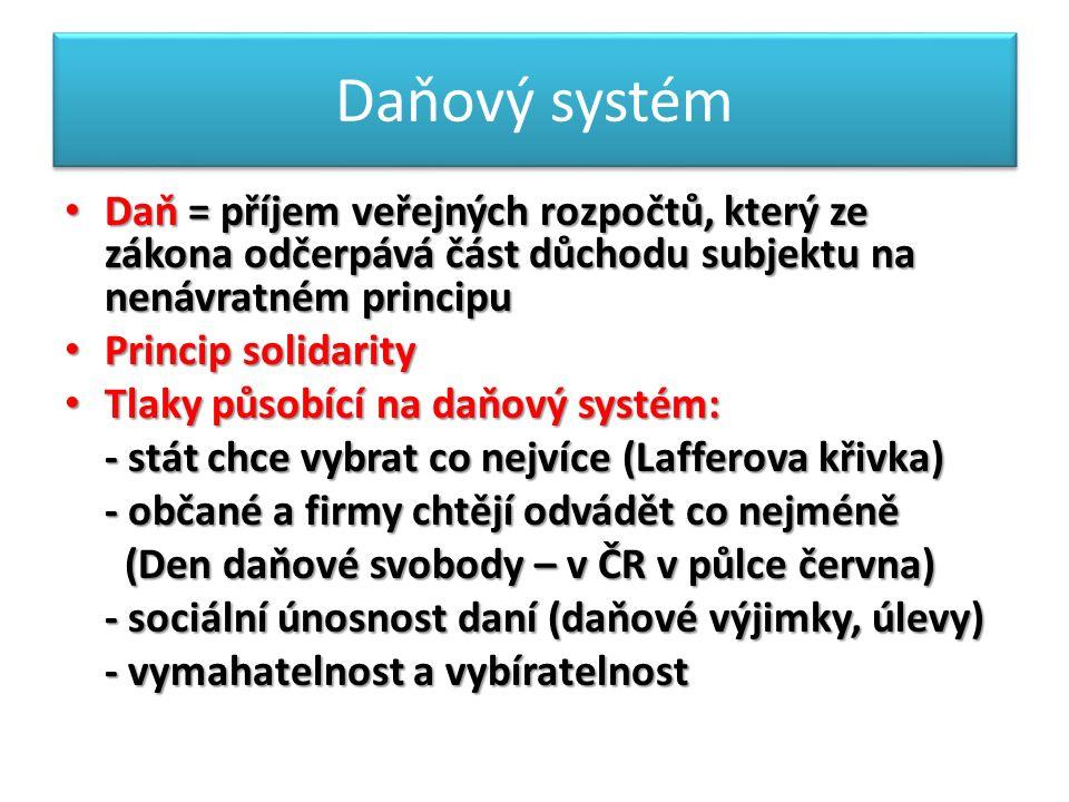 Daňový systém Daň = příjem veřejných rozpočtů, který ze zákona odčerpává část důchodu subjektu na nenávratném principu Daň = příjem veřejných rozpočtů, který ze zákona odčerpává část důchodu subjektu na nenávratném principu Princip solidarity Princip solidarity Tlaky působící na daňový systém: Tlaky působící na daňový systém: - stát chce vybrat co nejvíce (Lafferova křivka) - stát chce vybrat co nejvíce (Lafferova křivka) - občané a firmy chtějí odvádět co nejméně - občané a firmy chtějí odvádět co nejméně (Den daňové svobody – v ČR v půlce června) (Den daňové svobody – v ČR v půlce června) - sociální únosnost daní (daňové výjimky, úlevy) - sociální únosnost daní (daňové výjimky, úlevy) - vymahatelnost a vybíratelnost - vymahatelnost a vybíratelnost
