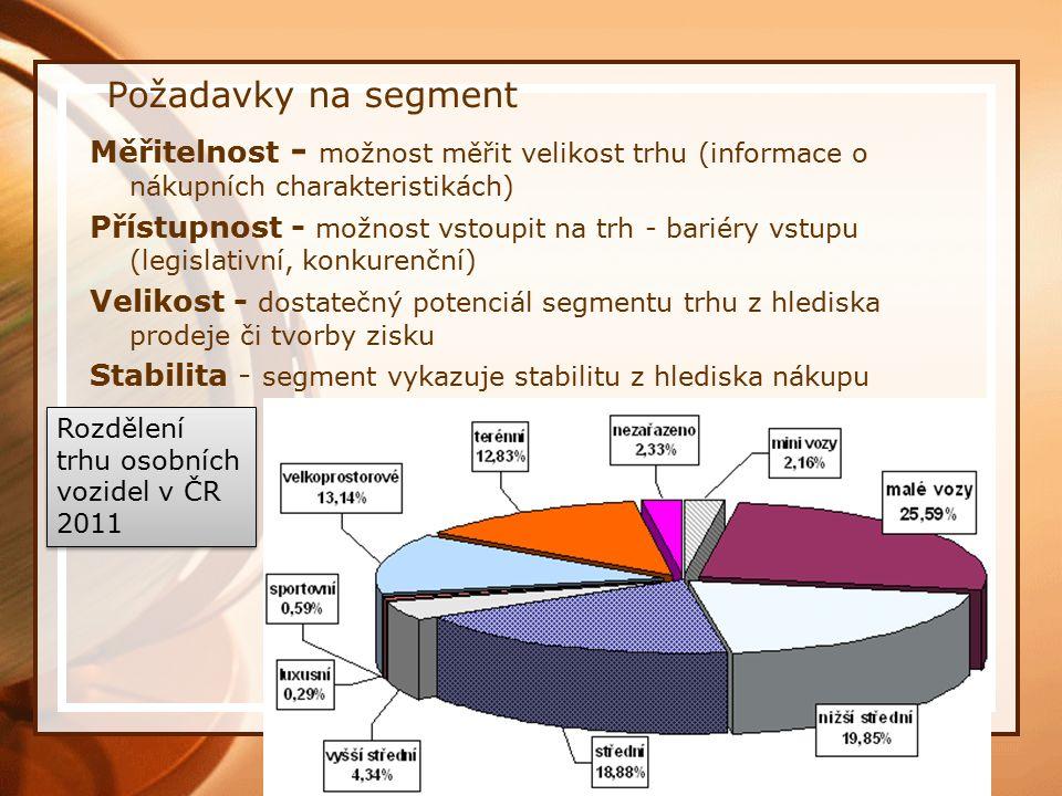 Rozdělení trhu osobních vozidel v ČR 2011 Požadavky na segment Měřitelnost - možnost měřit velikost trhu (informace o nákupních charakteristikách) Přístupnost - možnost vstoupit na trh - bariéry vstupu (legislativní, konkurenční) Velikost - dostatečný potenciál segmentu trhu z hlediska prodeje či tvorby zisku Stabilita - segment vykazuje stabilitu z hlediska nákupu