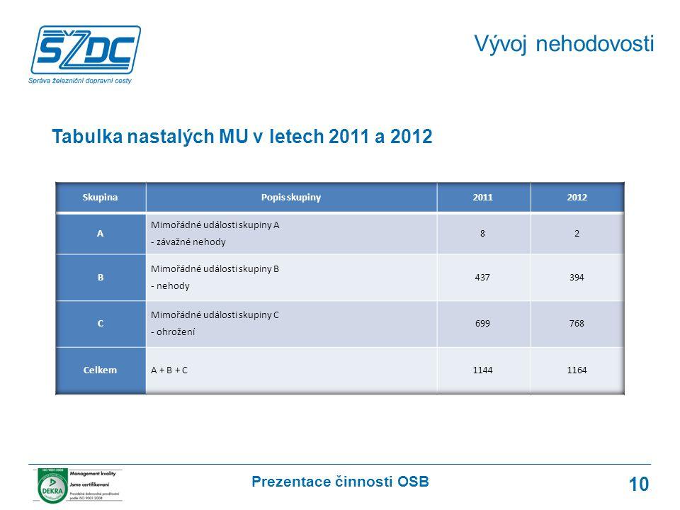Prezentace činnosti OSB 10 Vývoj nehodovosti Tabulka nastalých MU v letech 2011 a 2012