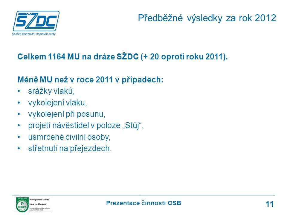 Prezentace činnosti OSB 11 Celkem 1164 MU na dráze SŽDC (+ 20 oproti roku 2011).