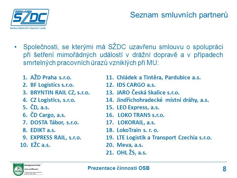 Prezentace činnosti OSB 8 Společnosti, se kterými má SŽDC uzavřenu smlouvu o spolupráci při šetření mimořádných událostí v drážní dopravě a v případech smrtelných pracovních úrazů vzniklých při MU: Seznam smluvních partnerů 1.