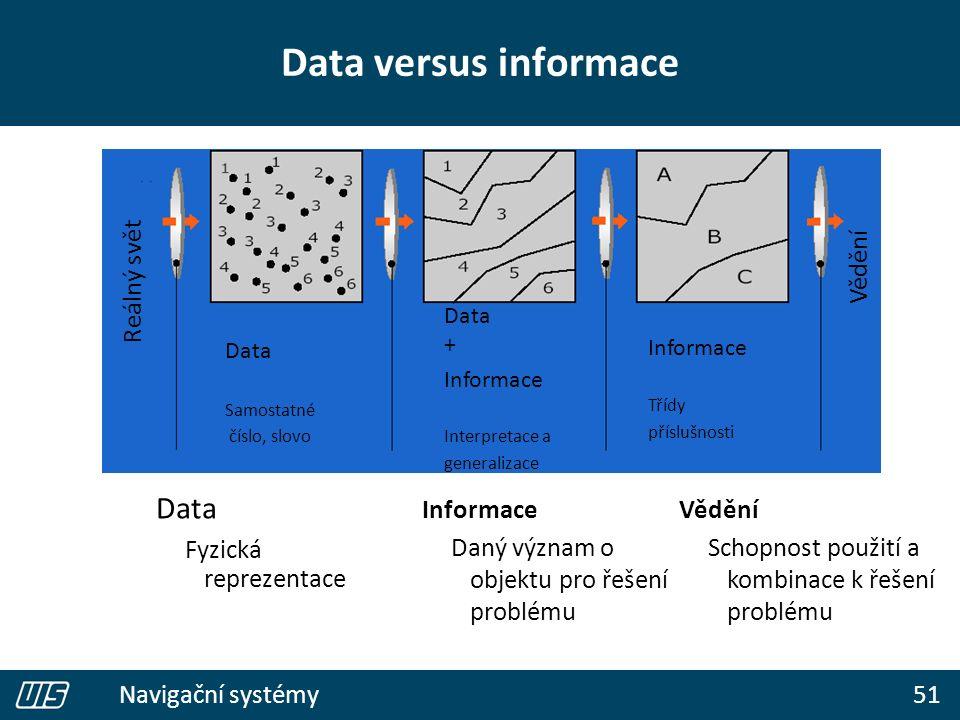 51 Navigační systémy Data versus informace Data Fyzická reprezentace Informace Daný význam o objektu pro řešení problému Vědění Schopnost použití a kombinace k řešení problému Reálný svět Vědění Data Samostatné číslo, slovo Data + Informace Interpretace a generalizace Informace Třídy příslušnosti