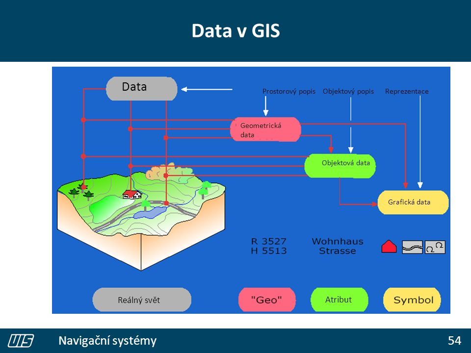 54 Navigační systémy Data v GIS Prostorový popis Objektový popis Reprezentace Data Geometrická data Objektová data Grafická data Atribut Reálný svět