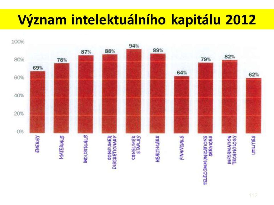 Význam intelektuálního kapitálu 2012 112