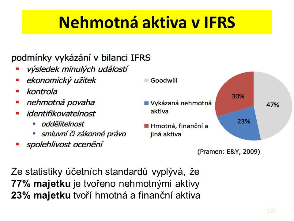 Nehmotná aktiva v IFRS 120 Ze statistiky účetních standardů vyplývá, že 77% majetku je tvořeno nehmotnými aktivy 23% majetku tvoří hmotná a finanční a