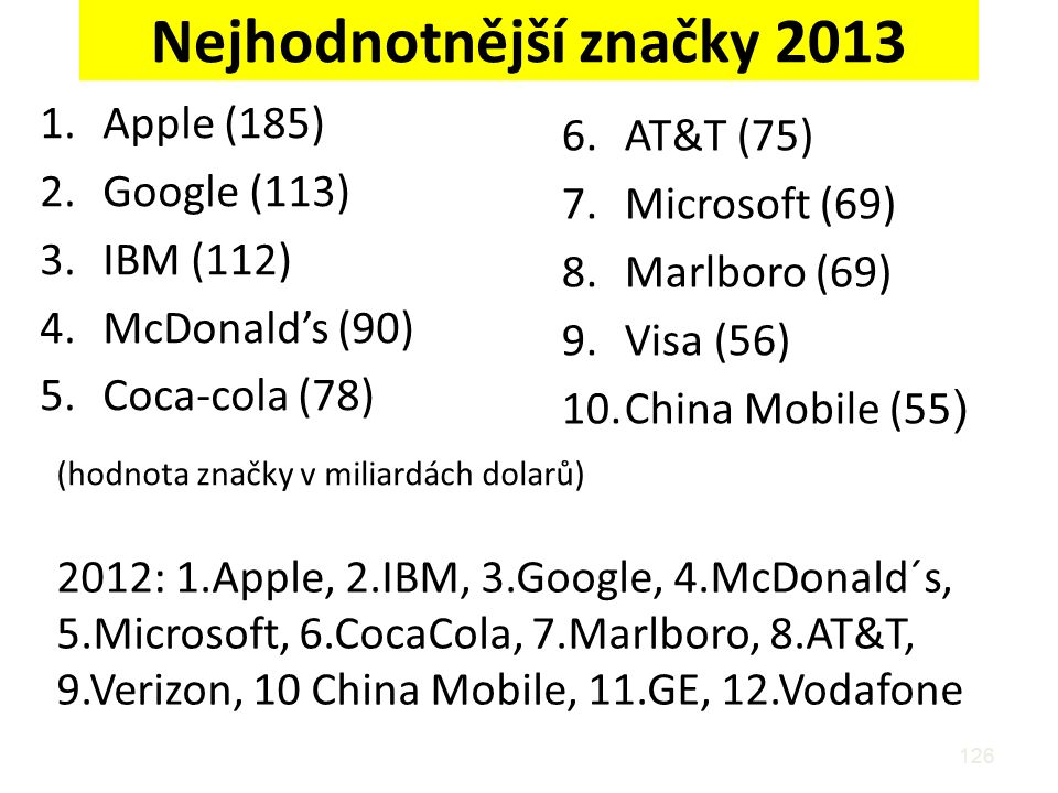 Nejhodnotnější značky 2013 1.Apple (185) 2.Google (113) 3.IBM (112) 4.McDonald's (90) 5.Coca-cola (78) 126 6.AT&T (75) 7.Microsoft (69) 8.Marlboro (69) 9.Visa (56) 10.China Mobile (55 ) 2012: 1.Apple, 2.IBM, 3.Google, 4.McDonald´s, 5.Microsoft, 6.CocaCola, 7.Marlboro, 8.AT&T, 9.Verizon, 10 China Mobile, 11.GE, 12.Vodafone (hodnota značky v miliardách dolarů)