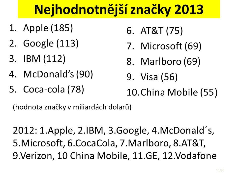 Nejhodnotnější značky 2013 1.Apple (185) 2.Google (113) 3.IBM (112) 4.McDonald's (90) 5.Coca-cola (78) 126 6.AT&T (75) 7.Microsoft (69) 8.Marlboro (69